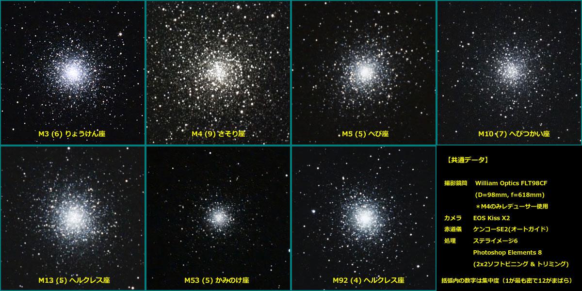 球状星団の比較